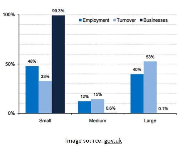Graph showing Employment, Turnover & no of businesses